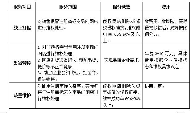 网上商标维权服务介绍